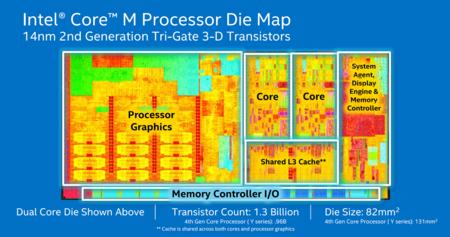 Intel Core M Broadwell 14nm