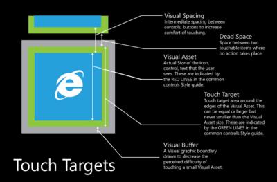 Tamaño ideal de los elementos gráficos para crear aplicaciones móviles fáciles de usar