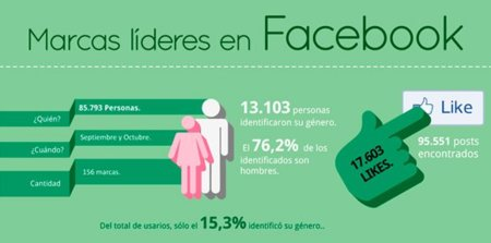 Las marcas líderes en Facebook (España), la infografía de la semana