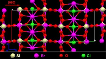 Un nuevo compuesto de erbio podría revolucionar las comunicaciones ópticas, la electrónica y la energía fotovoltaica