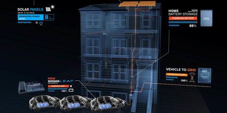Coche Electrico Conectado Generador Consumidor
