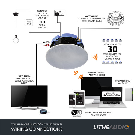 Lithe Audio Wifi Speaker Wiring Connections