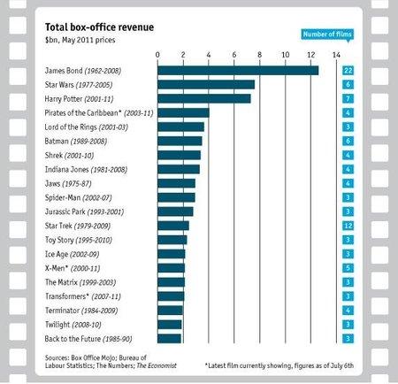 Las franquicias de películas siguen siendo un buen negocio