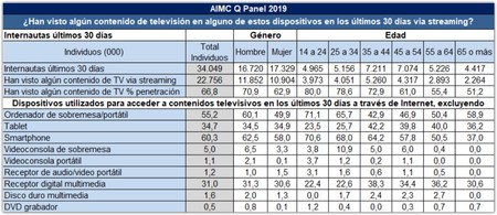 Mas De Un 50 De Los Entrevistados Dejan De Ver Tv