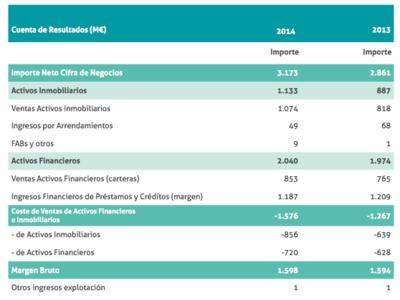 Banco Malo presenta unas pérdidas de 585 millones de euros en 2014
