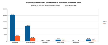 Comparativa entre Bankia y BMN