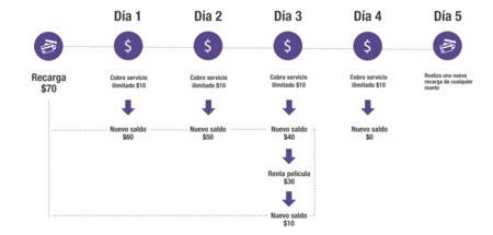 Unefon Ilimitado Cobro 10 Pesos Diarios