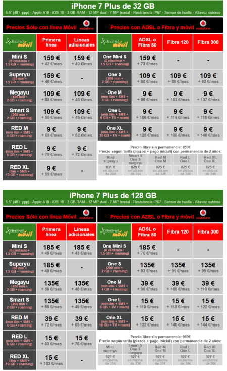 Precios Iphone 7 Plus Con Tarifas Vodafone