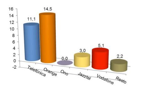 Orange siguió liderando la captación de líneas de Banda Ancha fija en marzo
