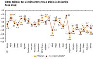 El consumo interno, hundido. Las ventas minoristas caen un 10,9% en marzo.