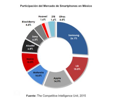 Participacion Mercado Smartphone Mexico 1