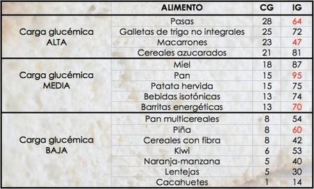 tablacargaglucemica