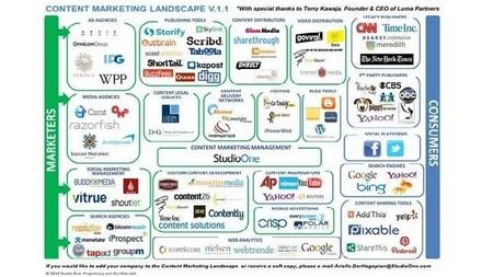 Cómo medir tu estrategia de Marketing de Contenidos