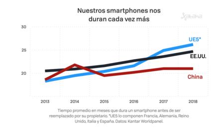 Ciclo De Renovacion De Smartphones
