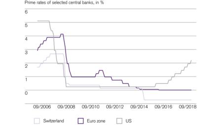 Zinsunterschied Zwischen Europa Und Usa Nimmt Weiter Zu En