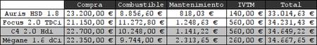 Comparativa entre Auris HSD, Mégane 1.6 dCi, Focus 2.0 TDCi y C4 2.0 HDi