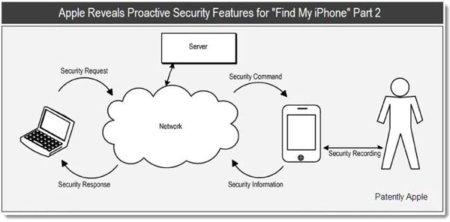Patente de Apple revela nuevas características de seguridad en iOS