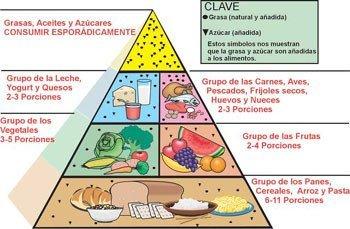 Pirámide de alimentos para niños