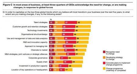 Los ejecutivos son más optimistas pero siguen cautos, según PWC
