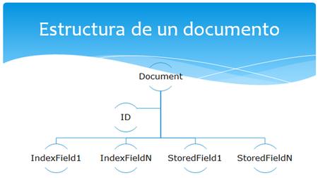 Windows Azure Lucene Estructura