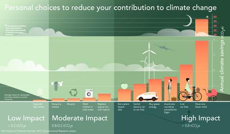 Cosas que marcan la diferencia: ¿Qué podemos hacer nosotros para combatir el cambio climático?