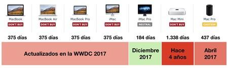 Gama Mac Tiempo Sin Actualizar