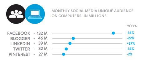Redes sociales navegador