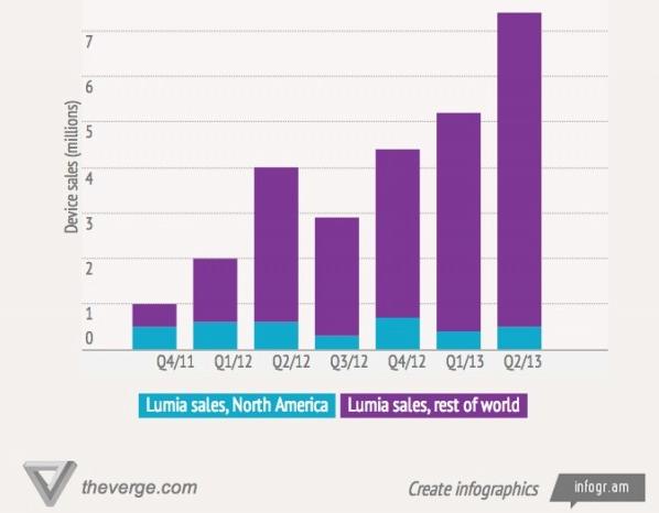 Evolución Lumia