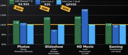 AMD Phenom II 955 charts