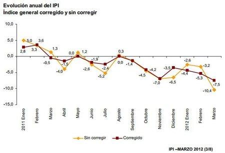 Producción industrial española cae 10% y quiebras de negocios aumentan 25%