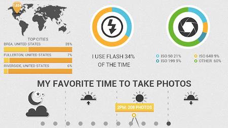 Visualiza y comparte infografías sobre tus hábitos fotográficos con InFoto para Android