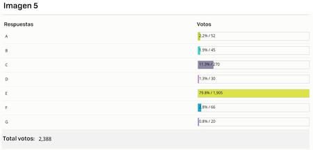 Image 5 Votes