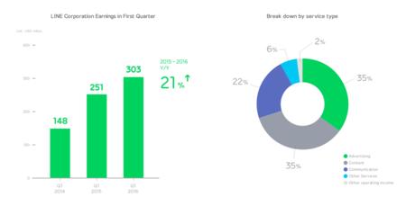 Resultados del primer trimestre de 2016 de Line