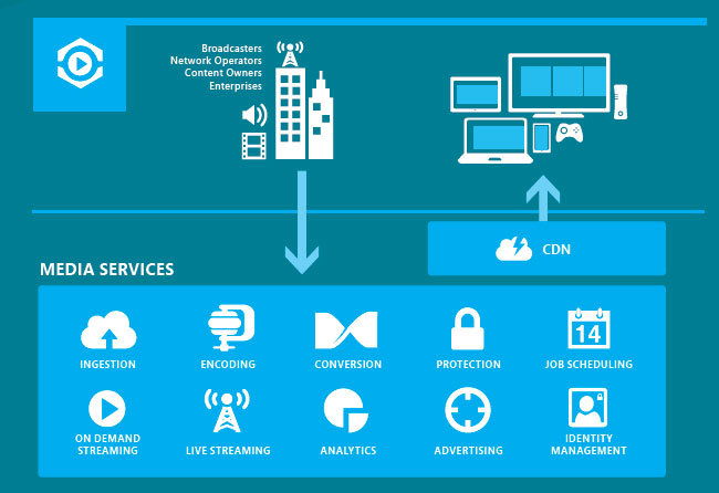 Hablando de Azure, Media Services