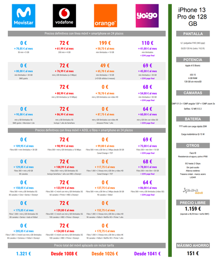 Comparativa De Precios Iphone 13 Pro De 128 Gb A Plazos Con Tarifas Movistar Vodafone Orange Y Yoigo