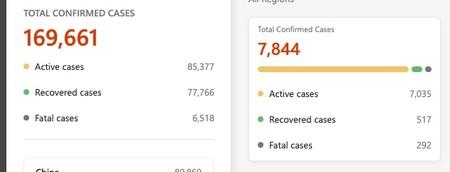 Bing Covid Tracker