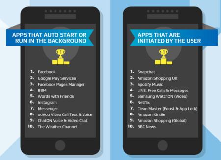 Mucho ojo con las apps que AVG reporta como poco 'amigables' del ecosistema Android