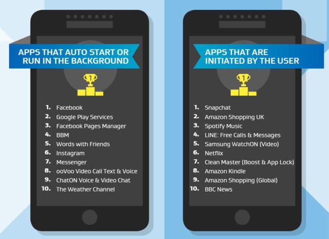 Aplicaciones peligrosas en Android según AVG