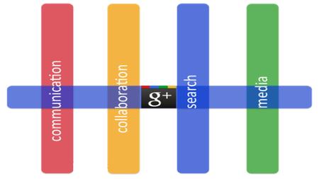 El SEO que proporciona Google Plus a tu empresa