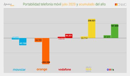 Portabilidad Telefonia Movil Julio 2020 Y Acumulado Del Ano