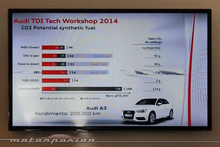 Audi - Previsión de emisiones de CO₂ con combustibles sintéticos