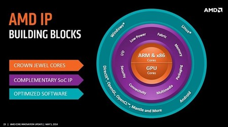 amd_core_update_ip_bloques