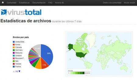 VirusTotal, estadística de distribución geográfica