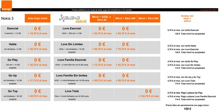 Precios Nokia 3 Con Orange