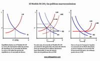 El modelo IS-LM y las políticas macroeconómicas
