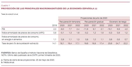 Banco De Espana Completo