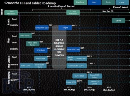 blackberry-2012-roadmap-bgr.jpg