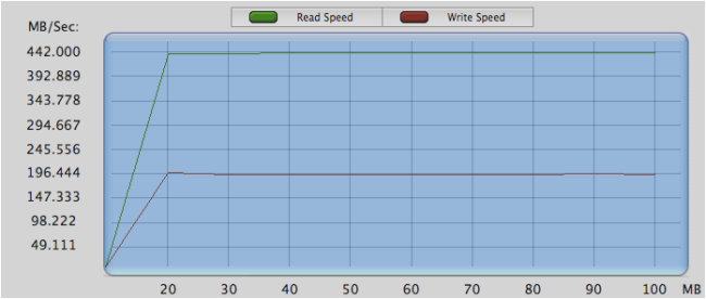 Captura velocidad USB 3.0