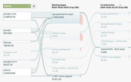 Google Analytics facilita el uso de visualizar el flujo de nuestros visitantes