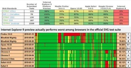 W3C pone a prueba la compatibilidad de los navegadores con HTML5
